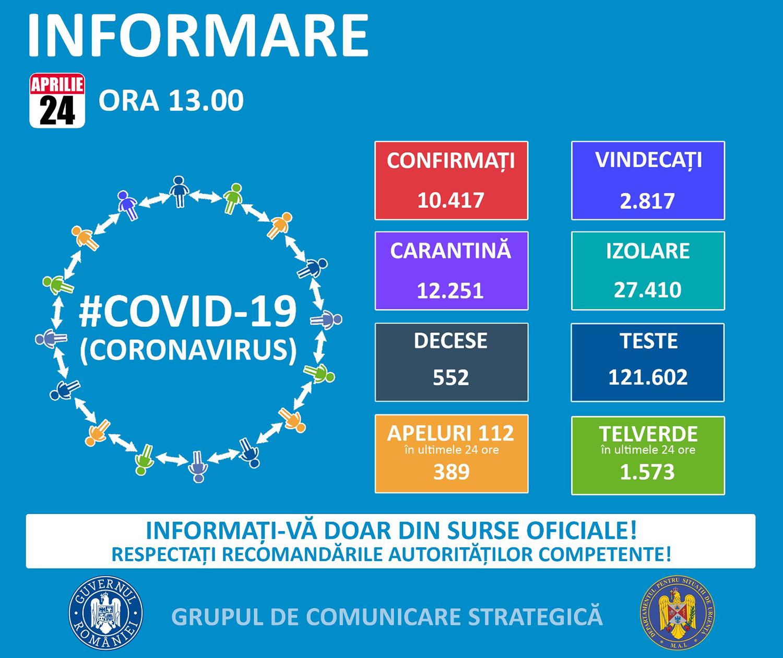 292 de cazuri confirmate cu COVID-19 în județul Cluj