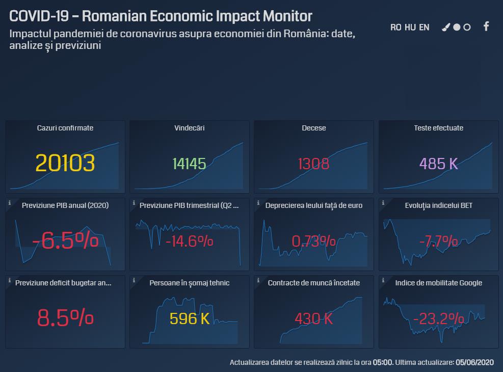 Efectele asupra economiei după primele 100 de zile de la apariția primului caz de infectare cu coronavirus în România