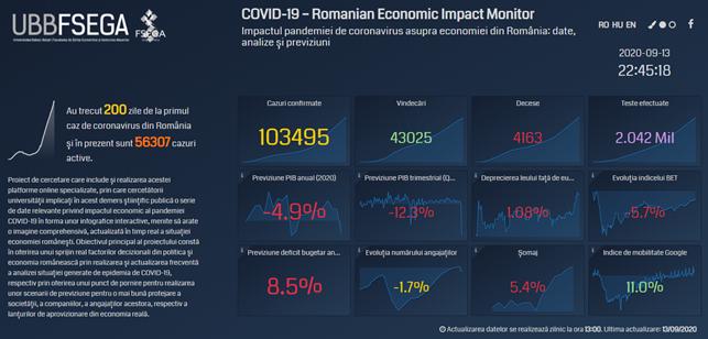 Bilanț economic realizat de analiștii Universității Babeș-Bolyai după 200 de zile de pandemie și 100.000 de îmbolnăviri în România