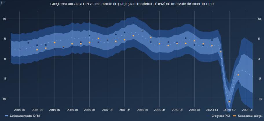 Perspectivele economiei românești în contextul pandemiei pe baza analizelor efectuate de cercetătorii Universitatea Babeș-Bolyai